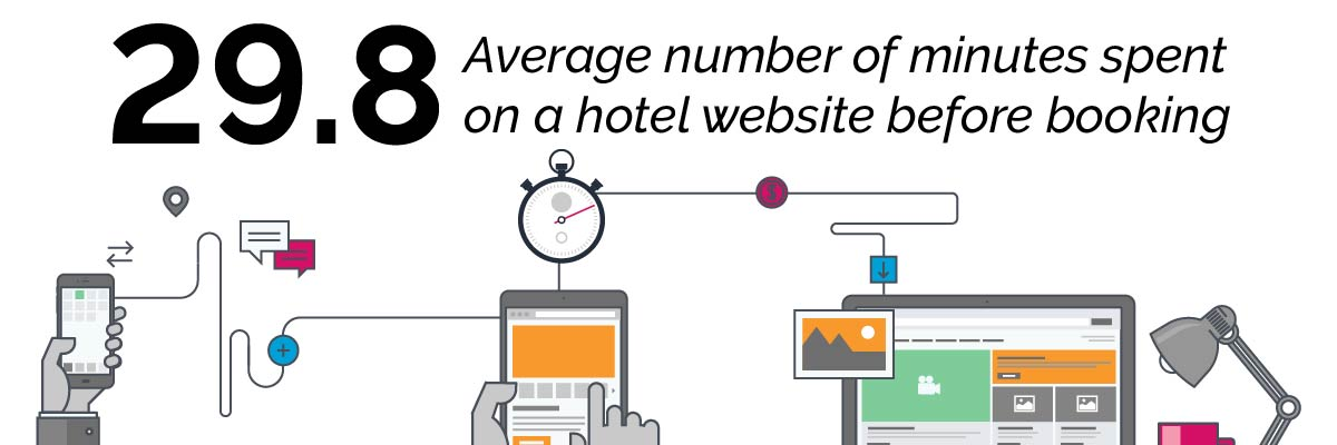 2017 Travel Website Behavior Study