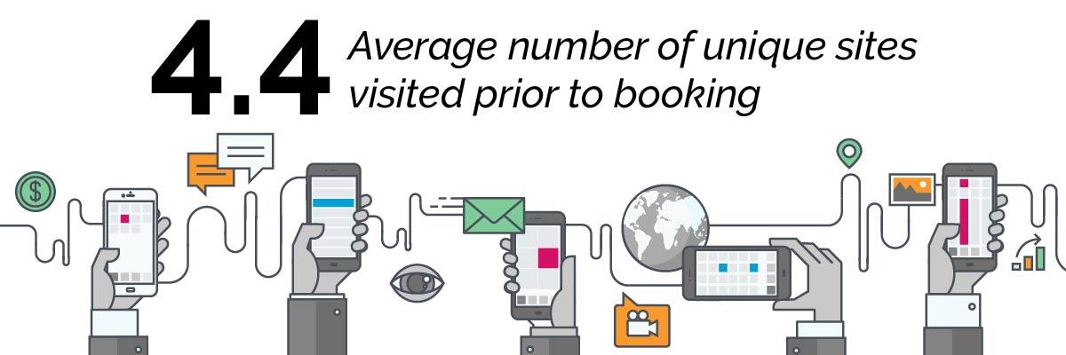 2017 Travel Website Behavior Study