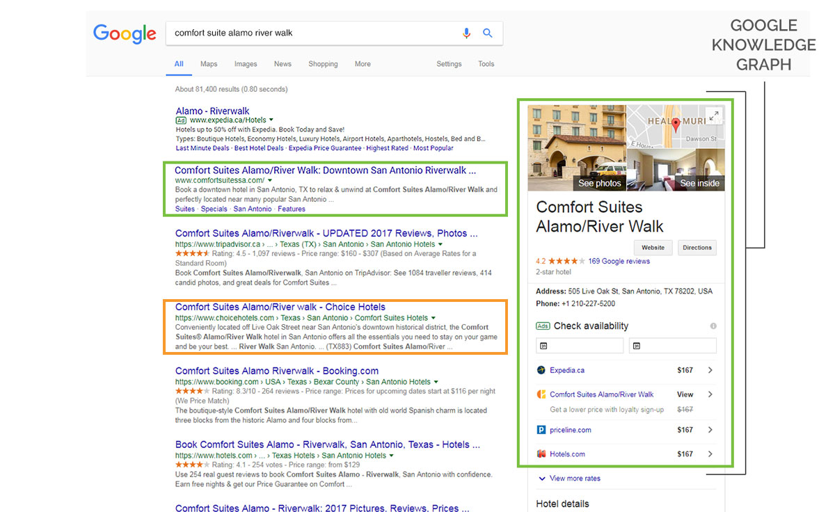 Results Are In For Comfort Suites Alamo River Walk S New Seo Strategy Travel With Mom Does Reviews Choice Hotels
