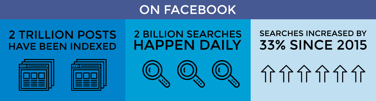 Is Facebook the Next Google? Facebook's Search Functionality Explained