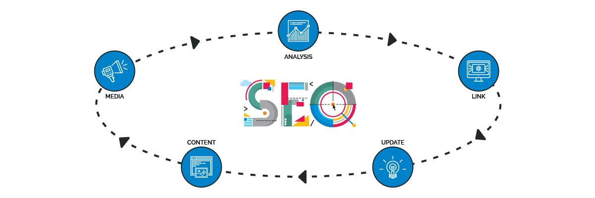 seo myths the different parts of search rankings