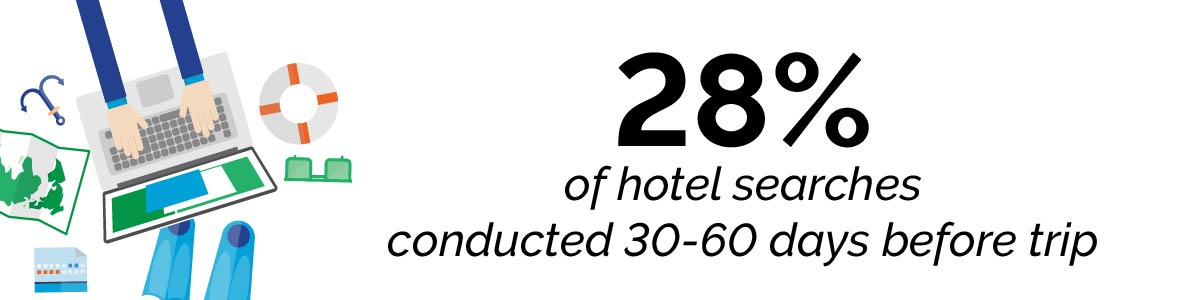 28% of hotel searches conducted 30-60 days before trip