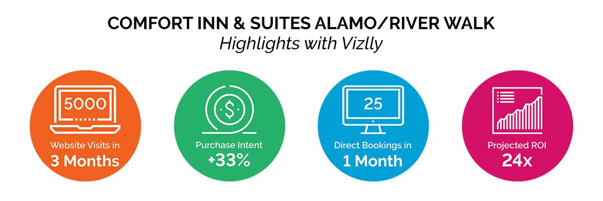 comfort inn results with vizlly + seo