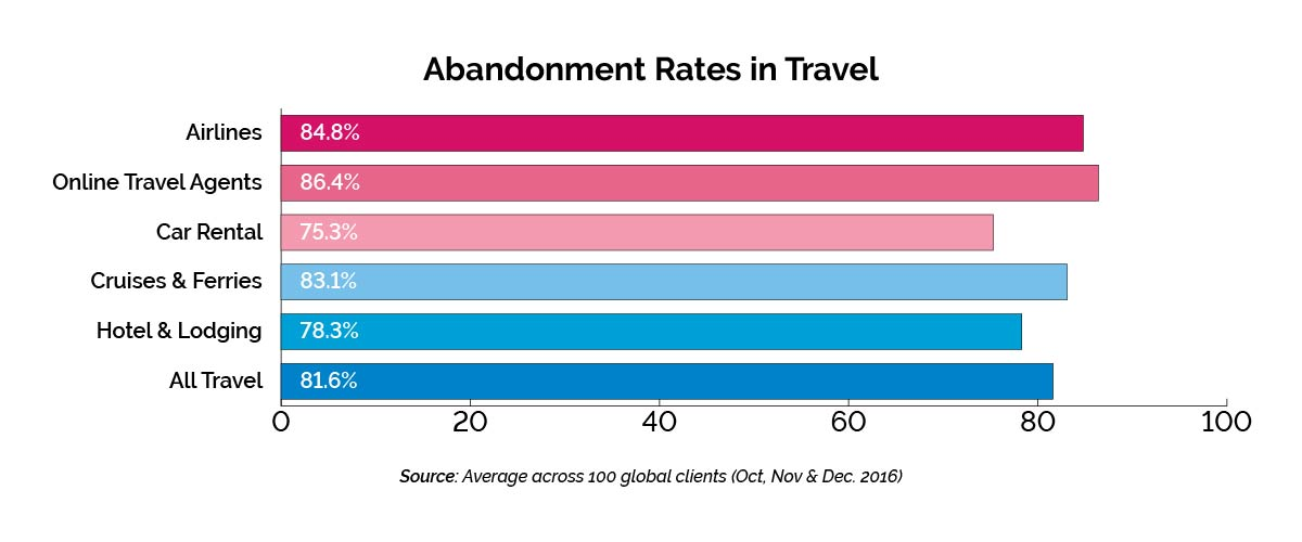 hotel booking abandonment rates