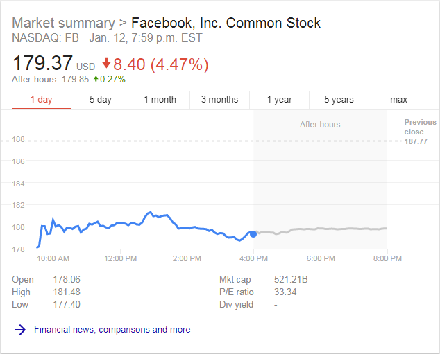 Facebook Stock after newsfeed algorithm announcement
